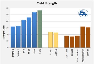 ezac-yield